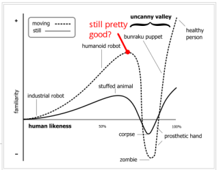 Uncanny Valley (commentary in red)